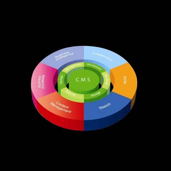 عرض المزيد من إدارة المحتوي CMS