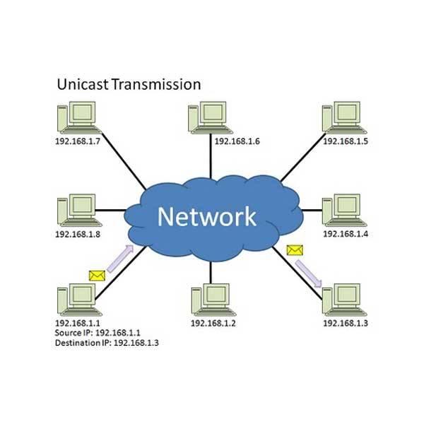 برمجة الشبكات Network-programming