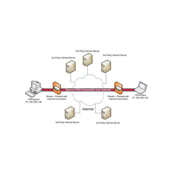 الشبكات العام Public-networks